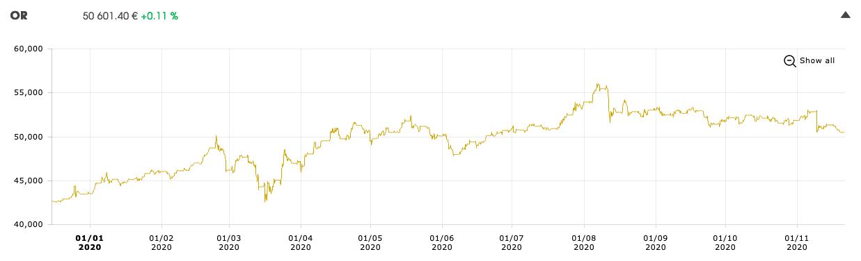 Cours de l'or : Dollar, vccin et COvid-19