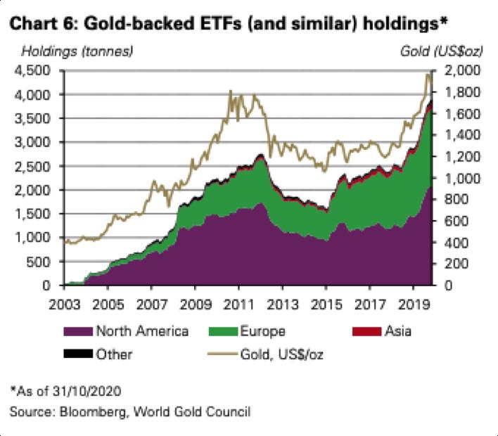 Courbe de la demande d'or d'investissement